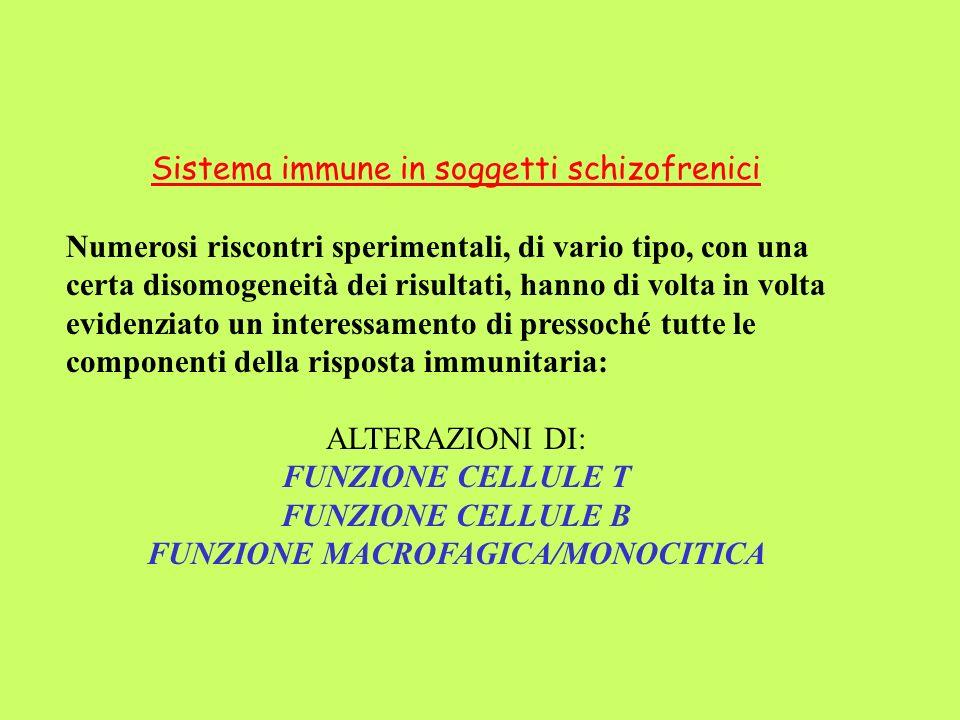 FUNZIONE MACROFAGICA/MONOCITICA