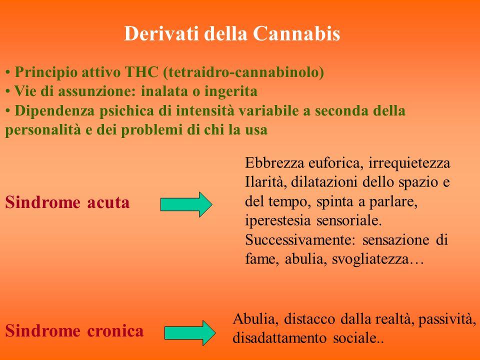 Derivati della Cannabis