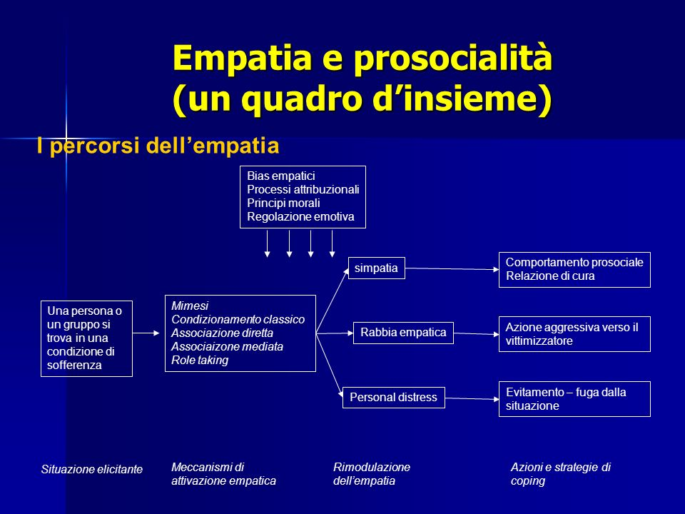 Empatia e prosocialità (un quadro d'insieme)