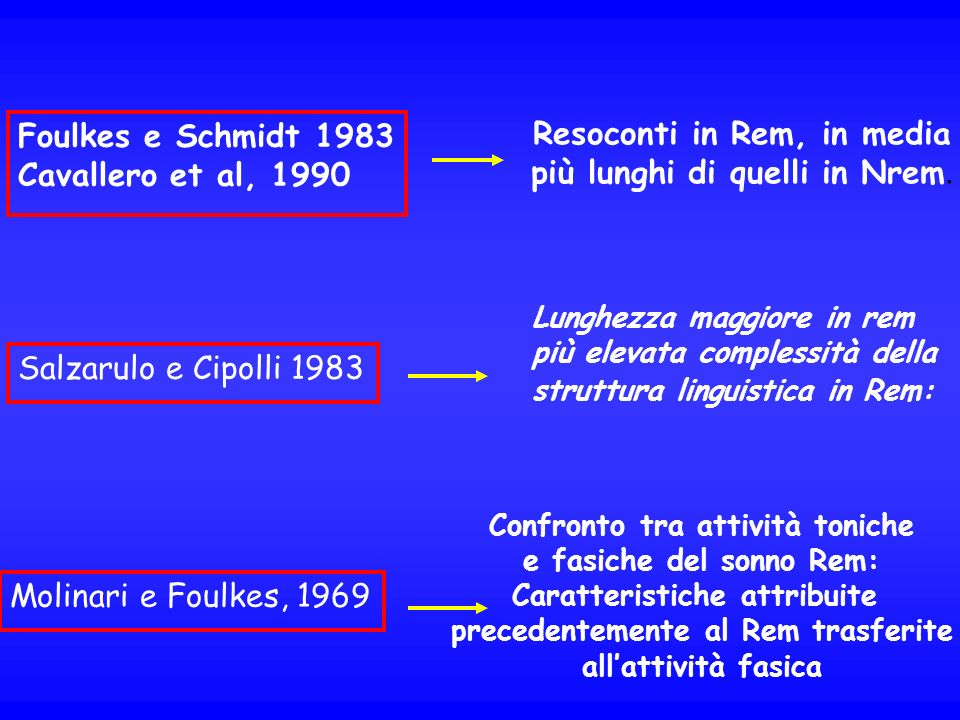 Resoconti in Rem, in media