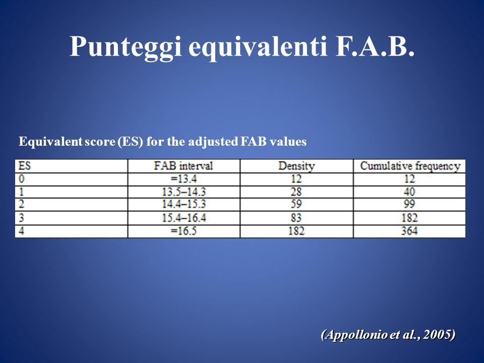 Punteggi equivalenti F.A.B.