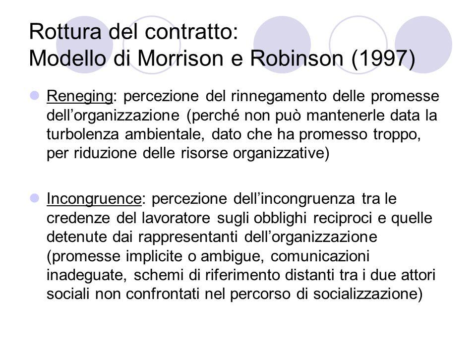 Rottura del contratto: Modello di Morrison e Robinson (1997)