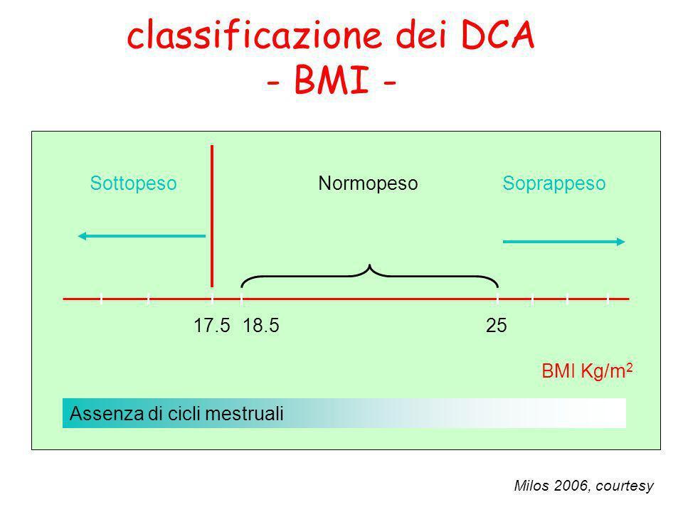 classificazione dei DCA - BMI -