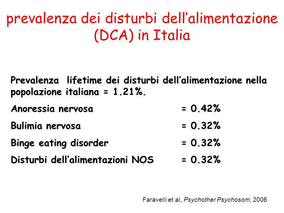 prevalenza dei disturbi dell'alimentazione (DCA) in Italia