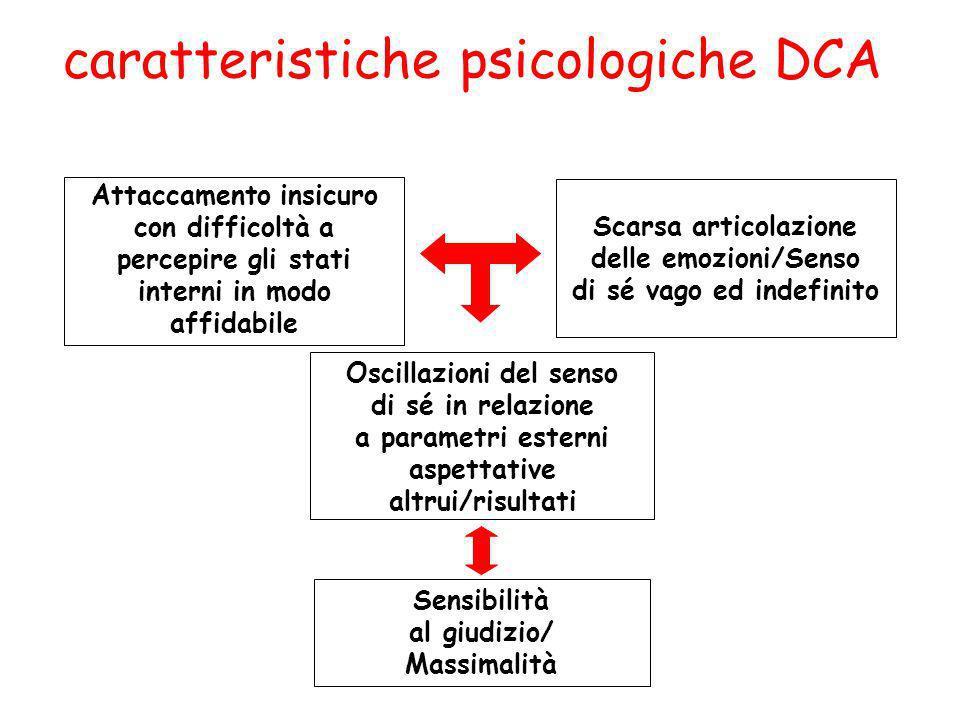 caratteristiche psicologiche DCA