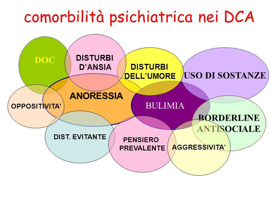 comorbilità psichiatrica nei DCA