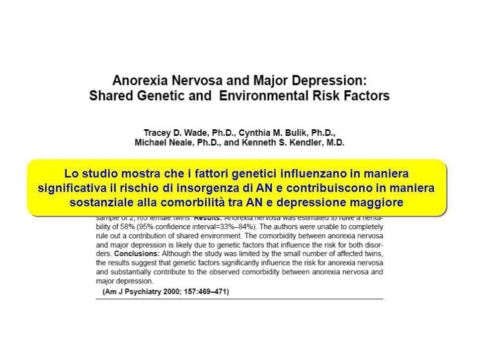 Lo studio mostra che i fattori genetici influenzano in maniera significativa il rischio di insorgenza di AN e contribuiscono in maniera sostanziale alla comorbilità tra AN e depressione maggiore