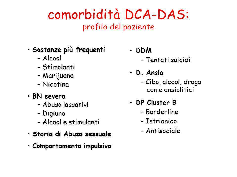 comorbidità DCA-DAS: profilo del paziente