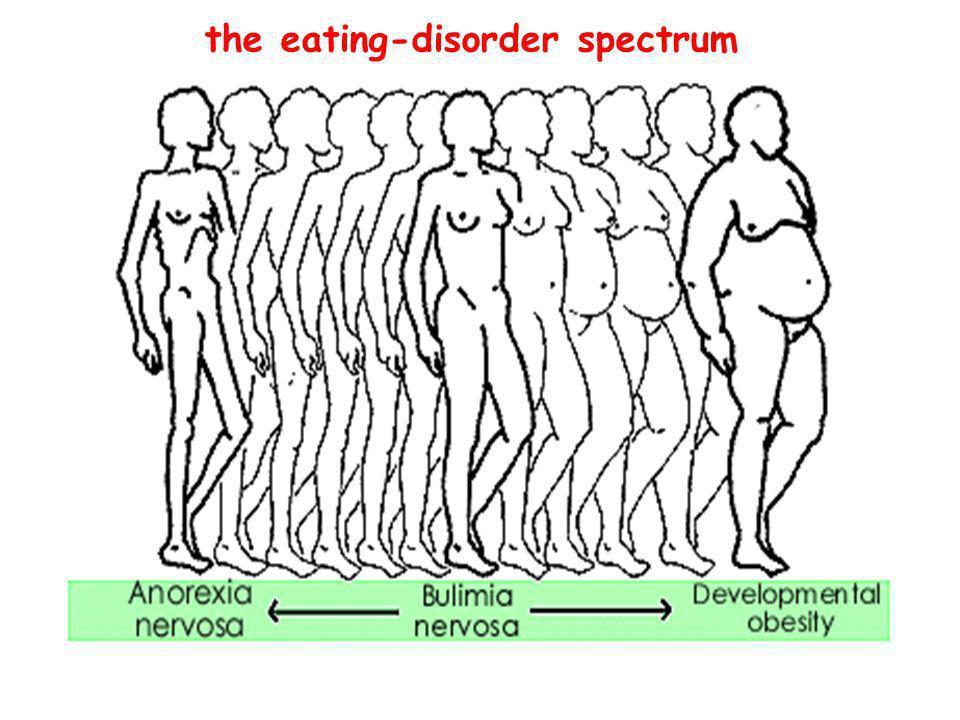 the eating-disorder spectrum