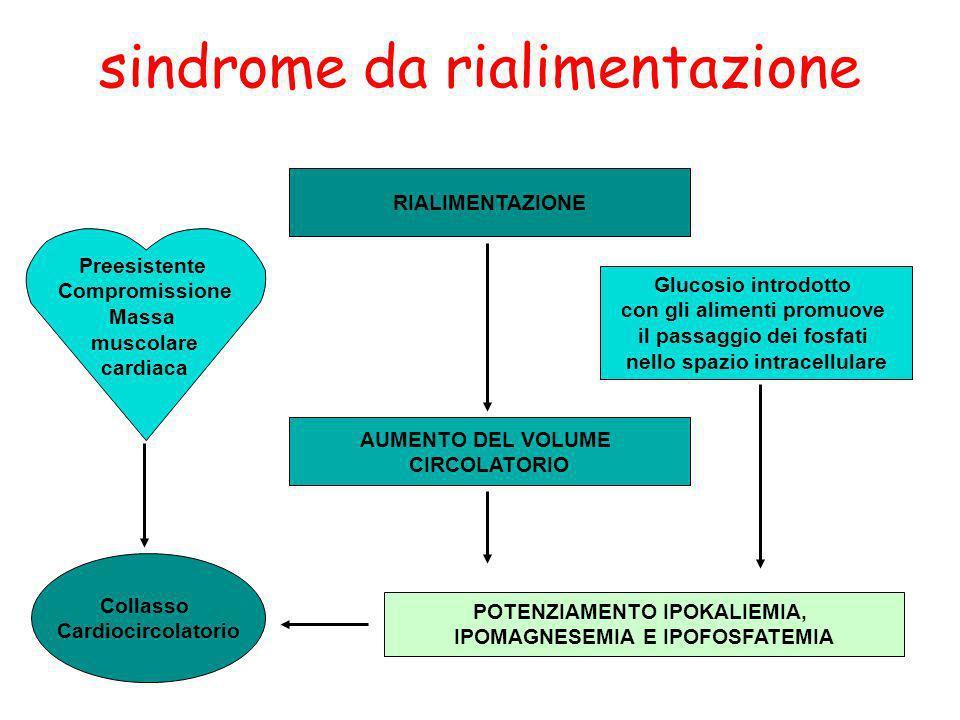 sindrome da rialimentazione