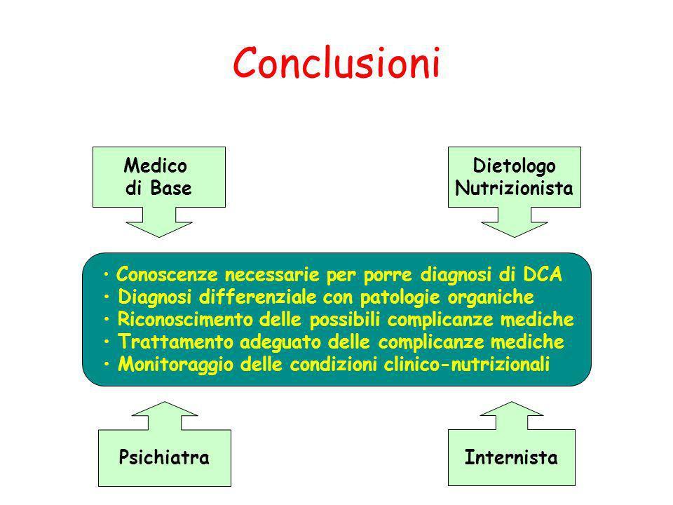 Conclusioni Medico di Base Dietologo Nutrizionista