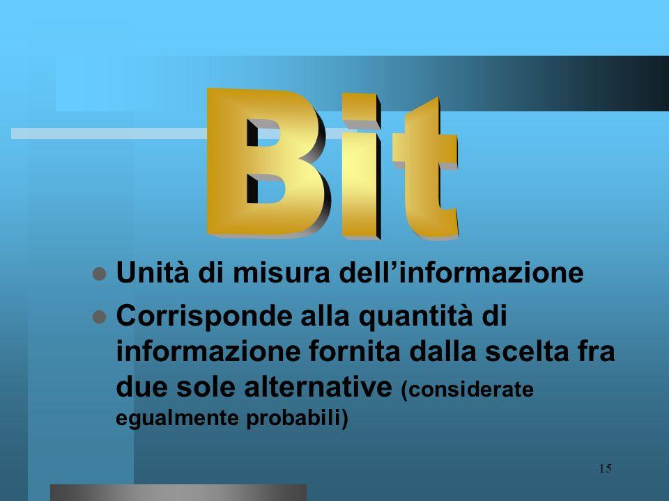 Bit Unità di misura dell'informazione
