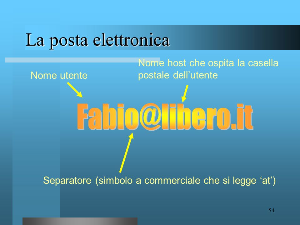 La posta elettronica Fabio@libero.it