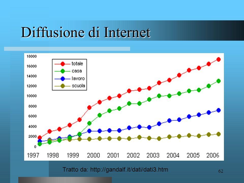Diffusione di Internet