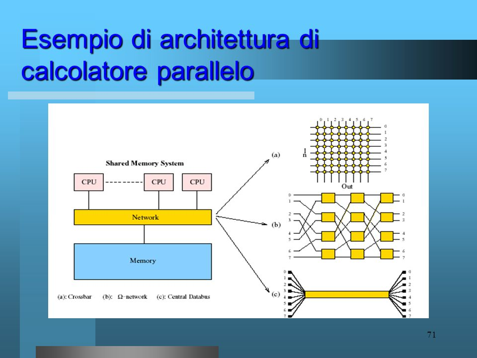 Esempio di architettura di calcolatore parallelo