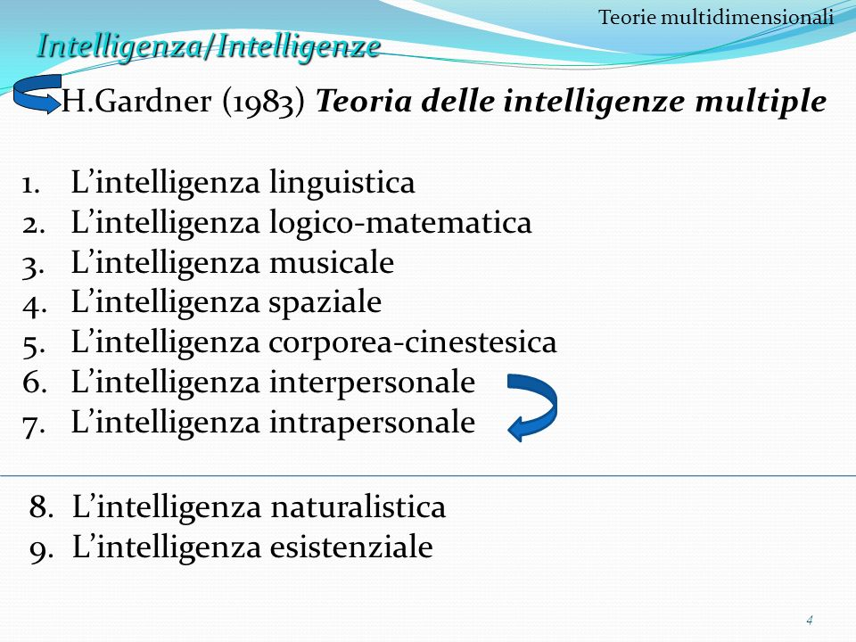 H.Gardner (1983) Teoria delle intelligenze multiple