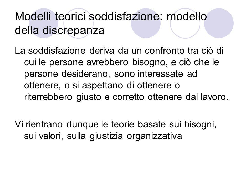 Modelli teorici soddisfazione: modello della discrepanza