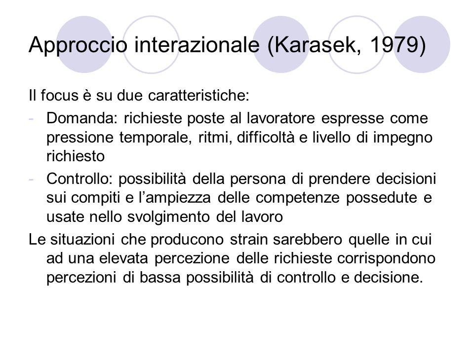 Approccio interazionale (Karasek, 1979)