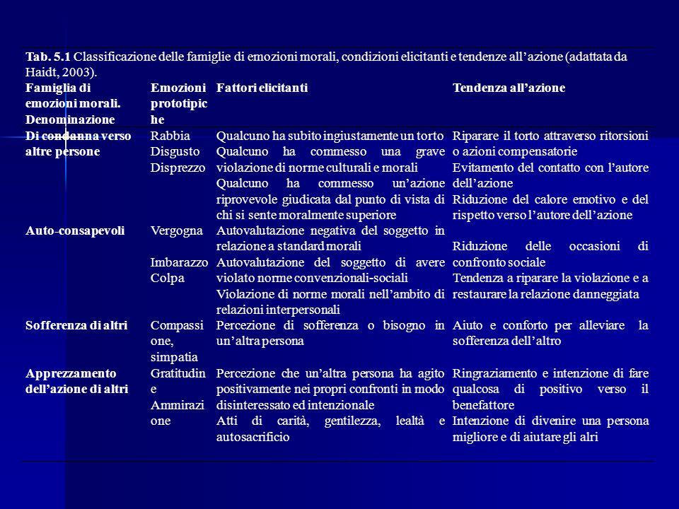 Tab. 5.1 Classificazione delle famiglie di emozioni morali, condizioni elicitanti e tendenze all'azione (adattata da Haidt, 2003).