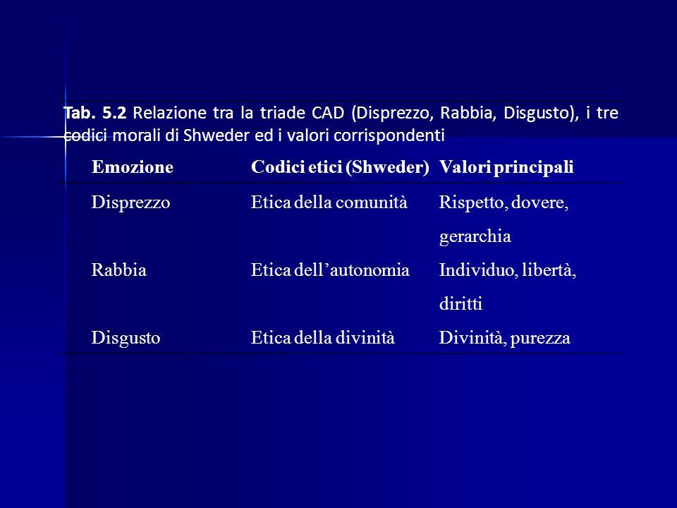 Tab. 5.2 Relazione tra la triade CAD (Disprezzo, Rabbia, Disgusto), i tre codici morali di Shweder ed i valori corrispondenti