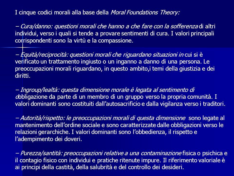 I cinque codici morali alla base della Moral Foundations Theory: