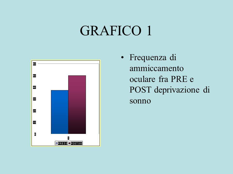 GRAFICO 1 Frequenza di ammiccamento oculare fra PRE e POST deprivazione di sonno
