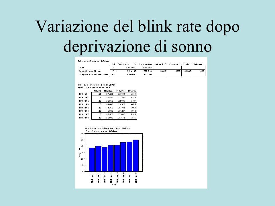 Variazione del blink rate dopo deprivazione di sonno