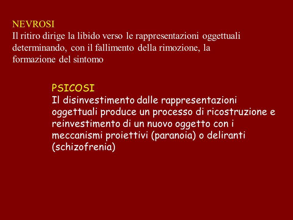 NEVROSI Il ritiro dirige la libido verso le rappresentazioni oggettuali determinando, con il fallimento della rimozione, la formazione del sintomo.