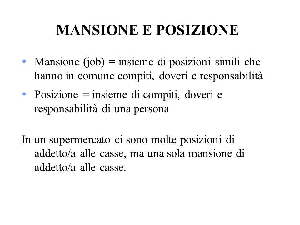 MANSIONE E POSIZIONE Mansione (job) = insieme di posizioni simili che hanno in comune compiti, doveri e responsabilità.