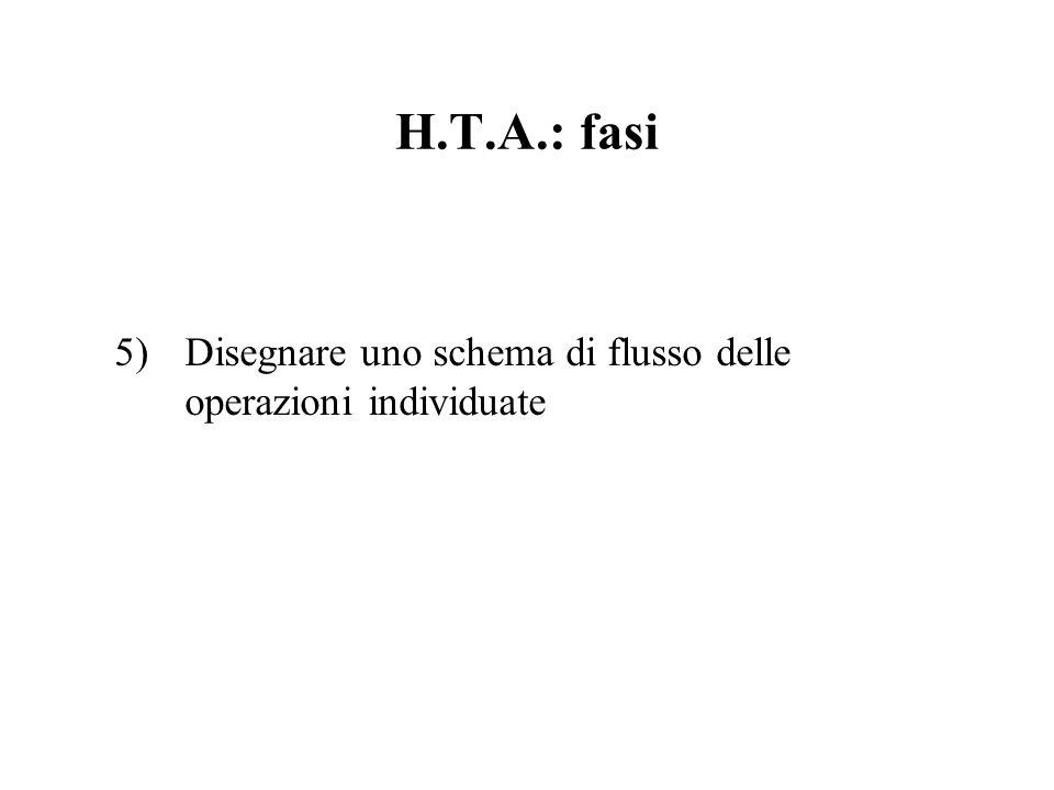H.T.A.: fasi Disegnare uno schema di flusso delle operazioni individuate