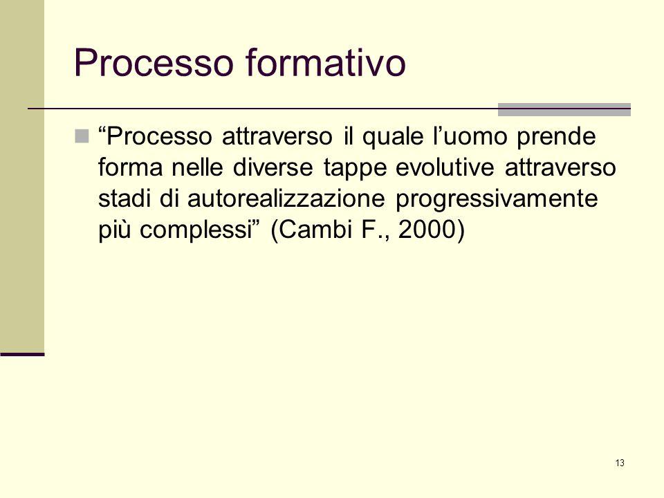 Processo formativo