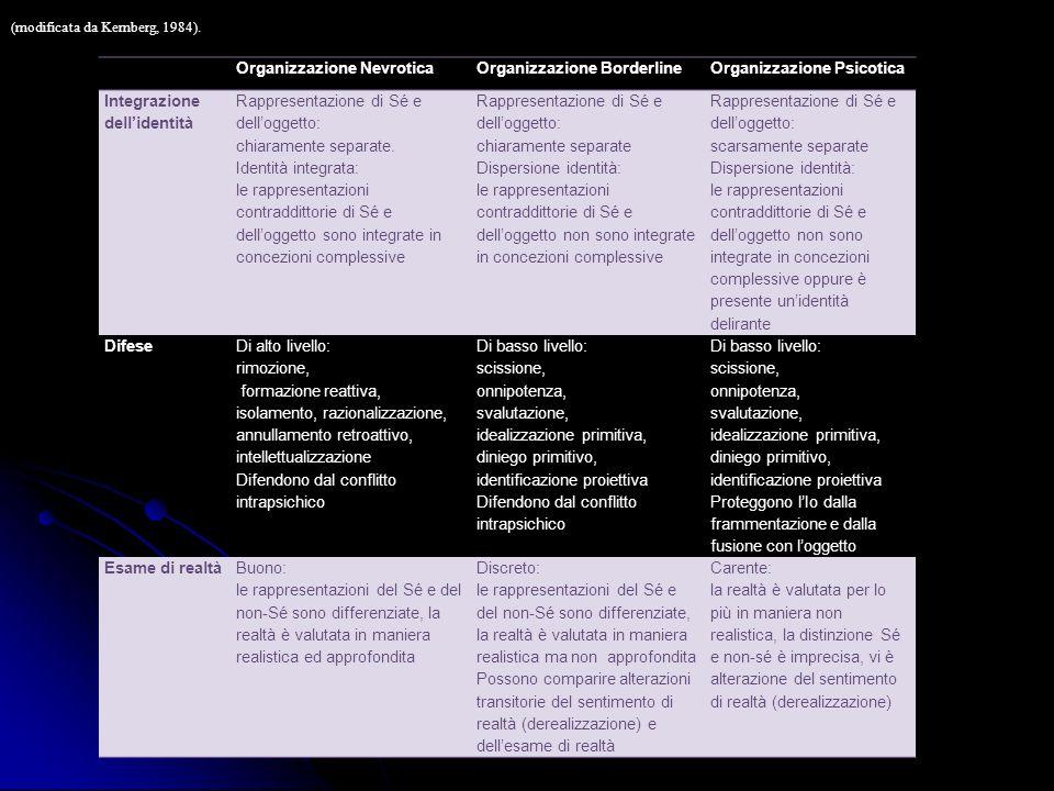 Organizzazione Nevrotica Organizzazione Borderline