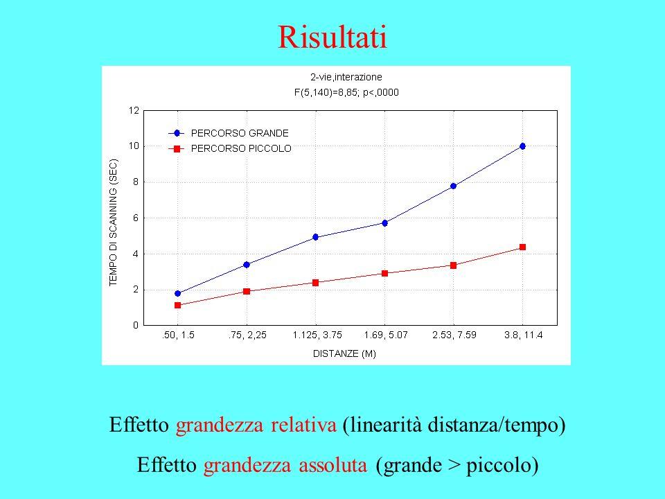 Risultati Effetto grandezza relativa (linearità distanza/tempo)