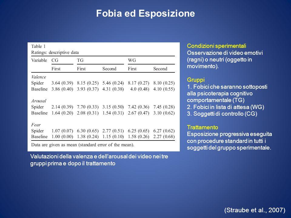 Fobia ed Esposizione (Straube et al., 2007) Condizioni sperimentali