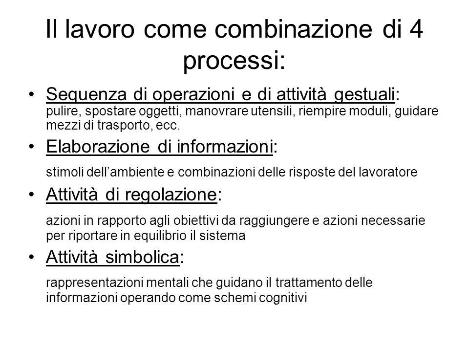 Il lavoro come combinazione di 4 processi: