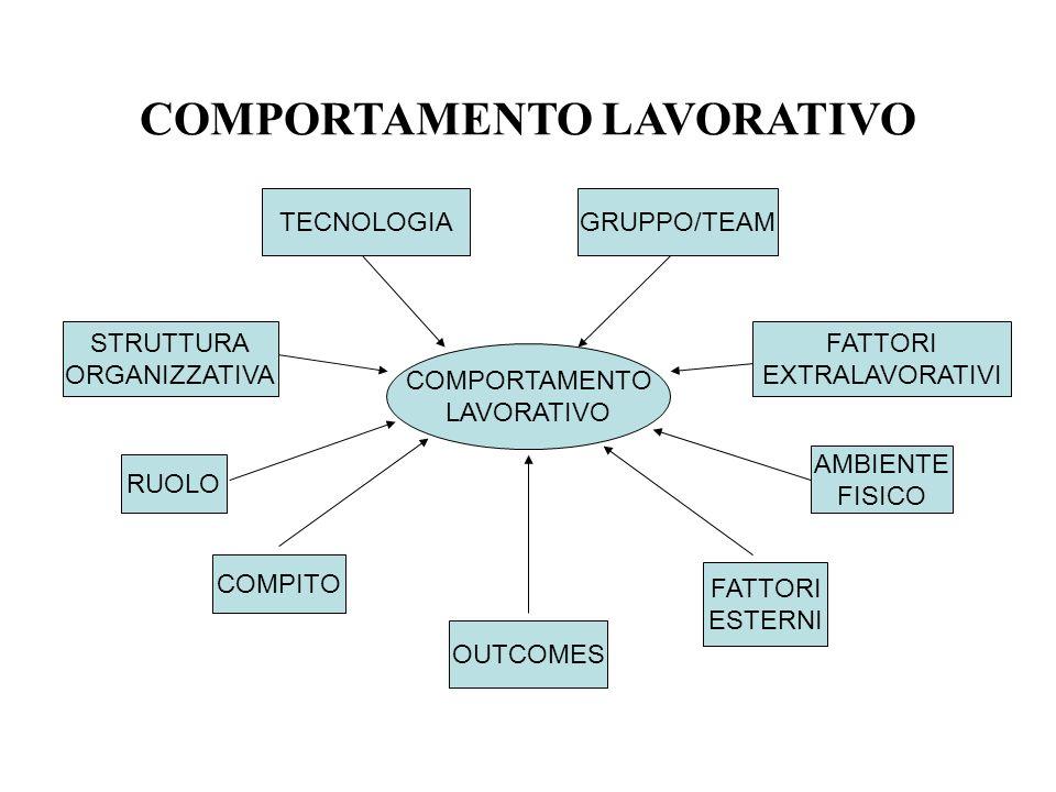 COMPORTAMENTO LAVORATIVO