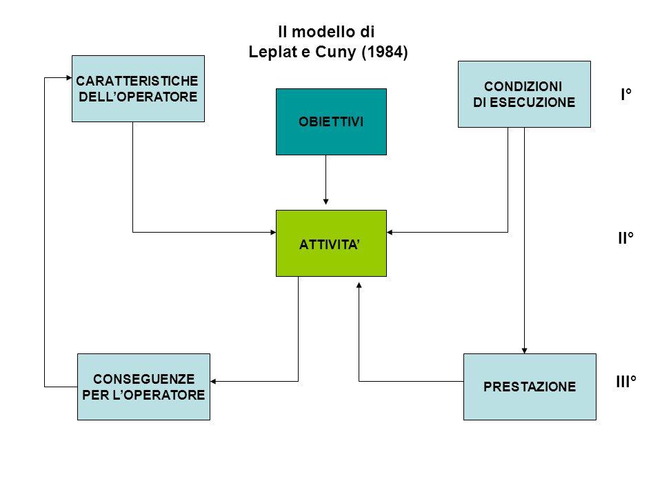Il modello di Leplat e Cuny (1984) I° II° III°