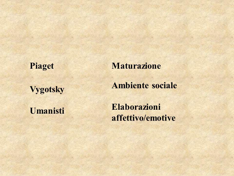 Piaget Maturazione Ambiente sociale Vygotsky Elaborazioni affettivo/emotive Umanisti