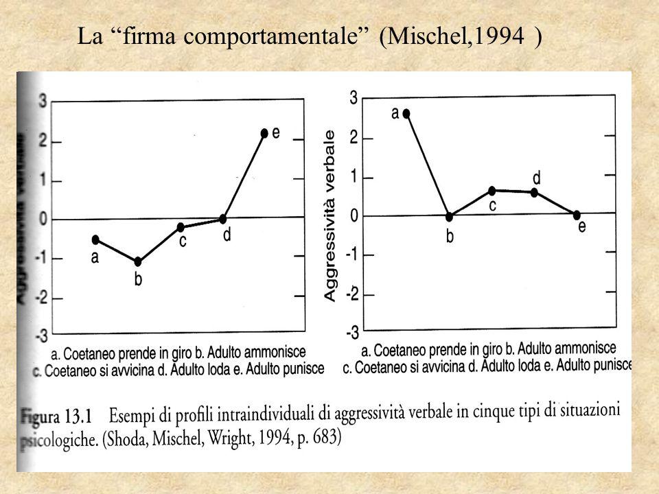 La firma comportamentale (Mischel,1994 )