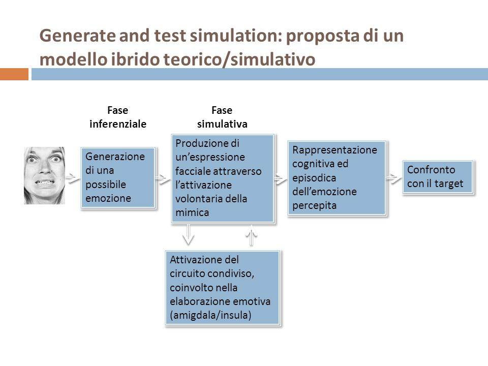 Generate and test simulation: proposta di un modello ibrido teorico/simulativo