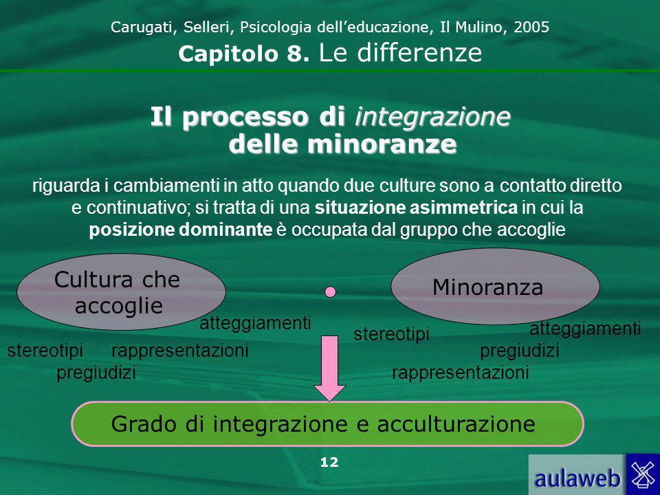 Il processo di integrazione delle minoranze