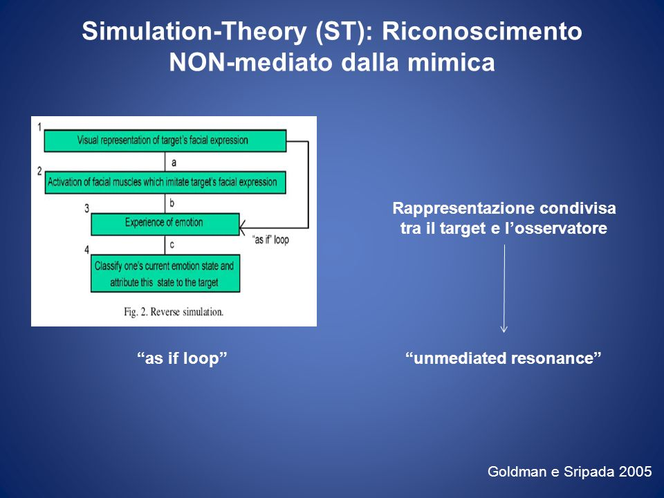 Simulation-Theory (ST): Riconoscimento NON-mediato dalla mimica