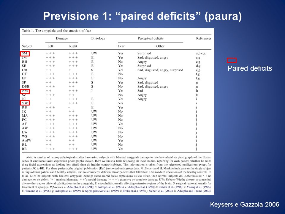 Previsione 1: paired deficits (paura)