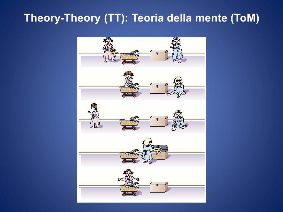 Theory-Theory (TT): Teoria della mente (ToM)