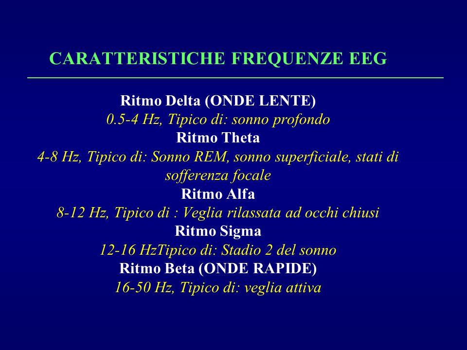 CARATTERISTICHE FREQUENZE EEG Ritmo Delta (ONDE LENTE) 0