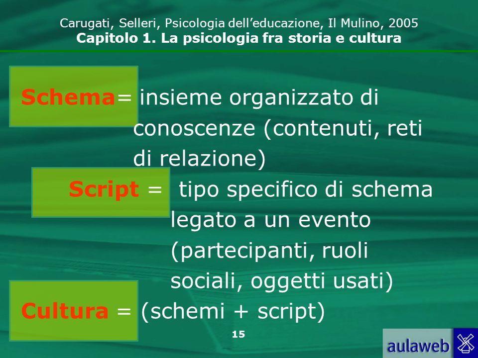 Schema= insieme organizzato di conoscenze (contenuti, reti