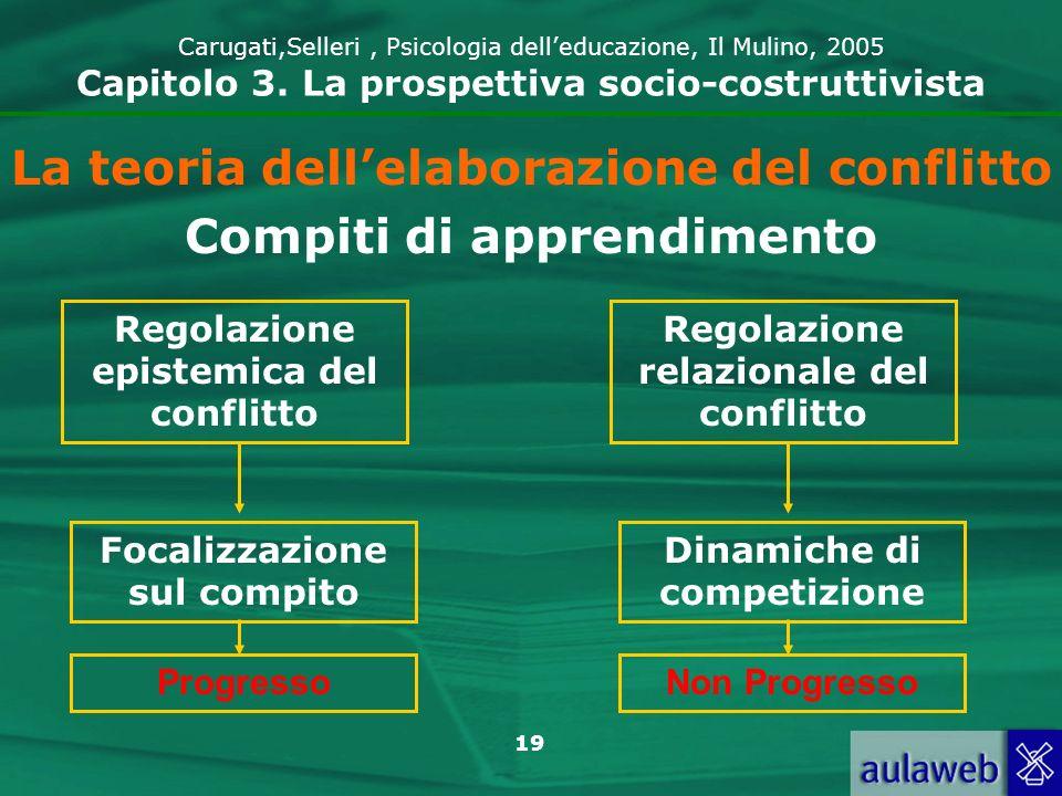 La teoria dell'elaborazione del conflitto Compiti di apprendimento
