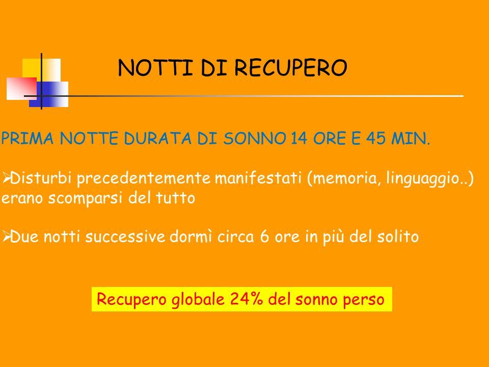 NOTTI DI RECUPERO PRIMA NOTTE DURATA DI SONNO 14 ORE E 45 MIN.