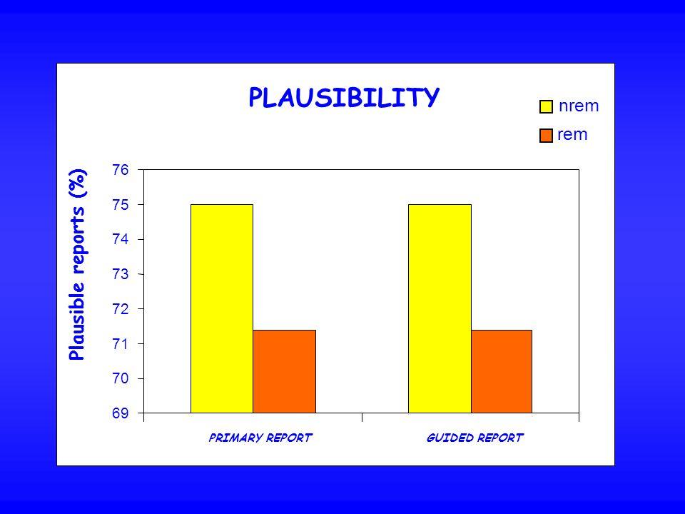 PLAUSIBILITY Plausible reports (%) nrem rem 76 75 74 73 72 71 70 69