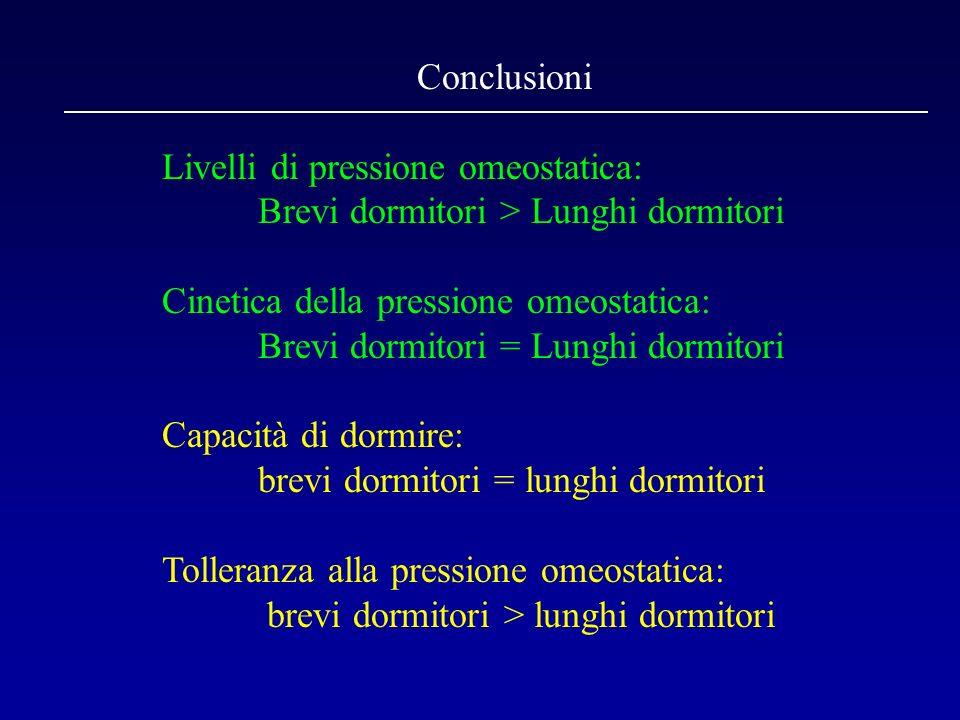Conclusioni Livelli di pressione omeostatica: Brevi dormitori > Lunghi dormitori. Cinetica della pressione omeostatica: